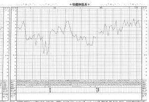 基礎体温表(漢方服用後)